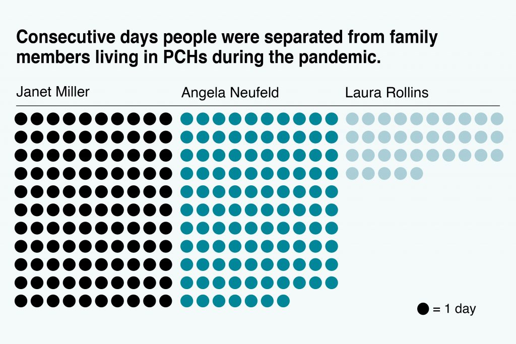 An infographic representing how long the sources in this article went without seeing their loved ones. One dot represents one day. Janet Miller has 110 dots under her name. Angela Neufeld has 107 dots. Laura Rollins has 35 dots.