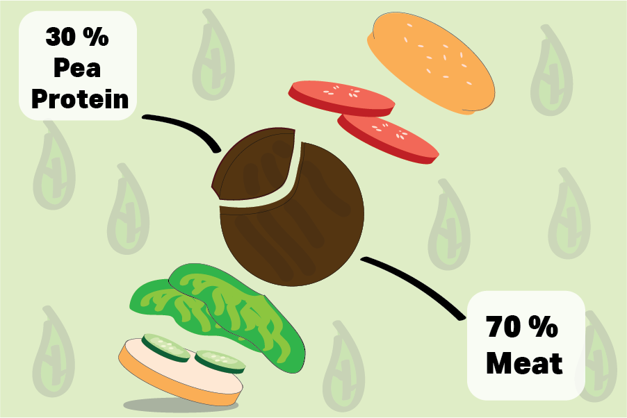 A chart that explains that BUMP is 30 per cent pea protein and 70 per cent meat