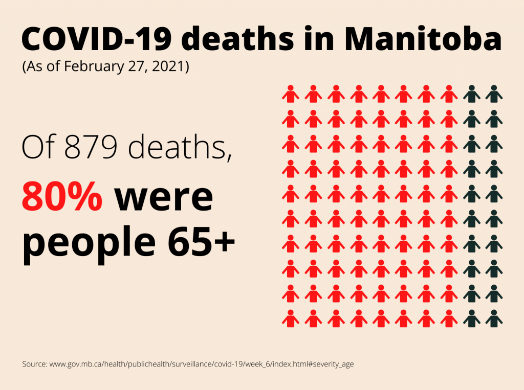 Graph detailing COVID-19 death rate of people 65+ in Manitoba.