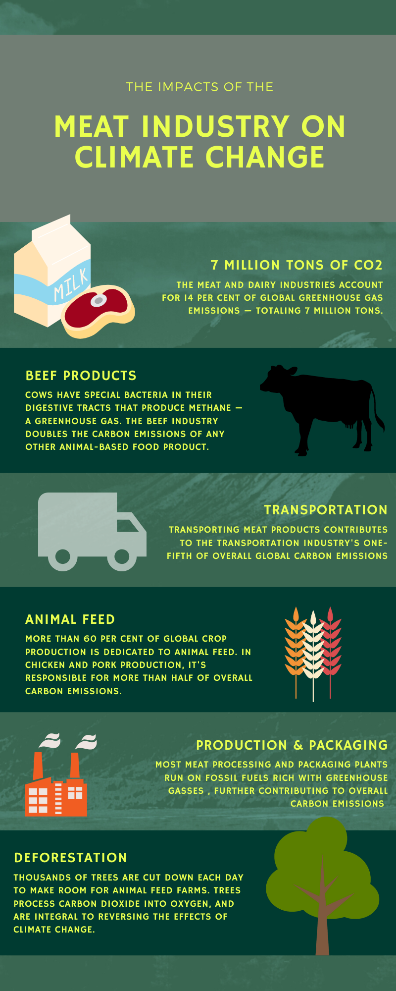 The impacts of the food industry on climate change.