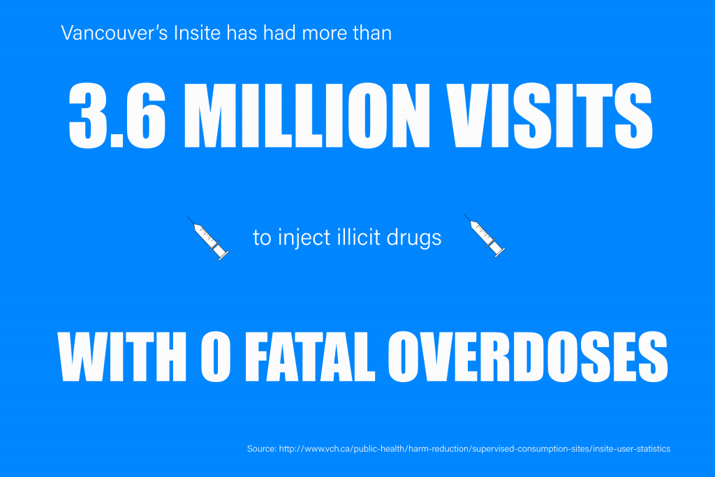 Vancouver's Insite has had more than 3.6 million visits to inject illicit drugs with zero fatal overdoses.