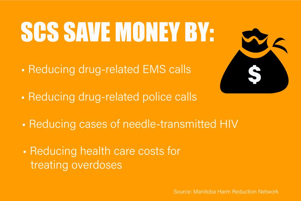 Supervised consumption sites save money many ways.