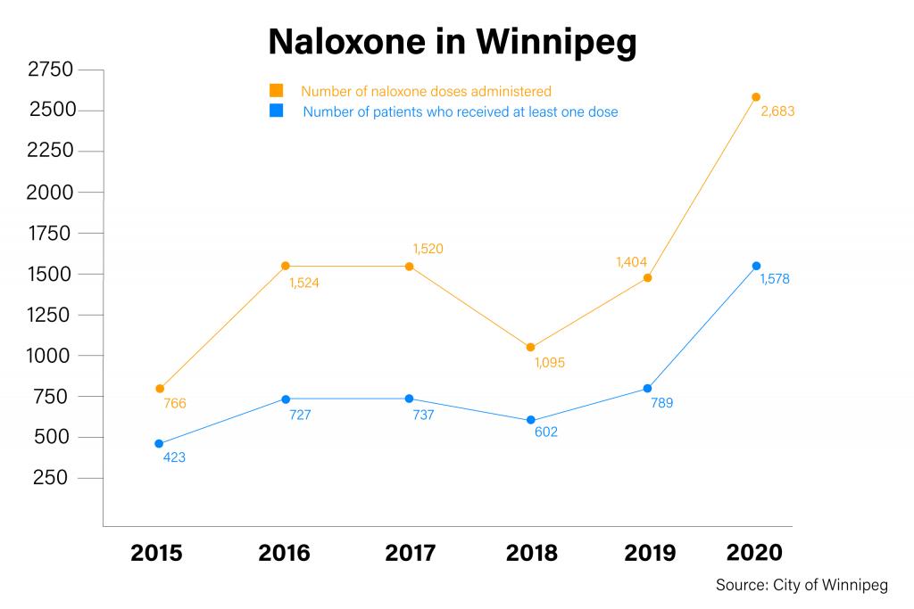 Data graph showing rising Naloxone administrations since 2015